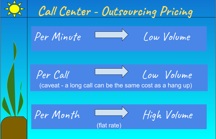 Call center costs - outsourcing