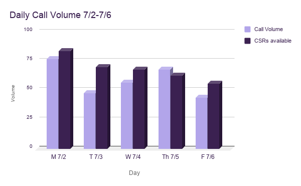 KPIS - daily call volume